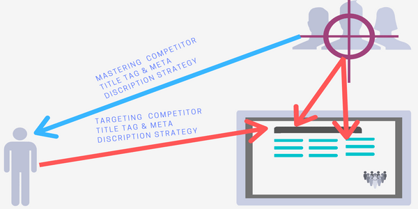Mastering your content strategy through targeting competitor Title tag and Meta Description