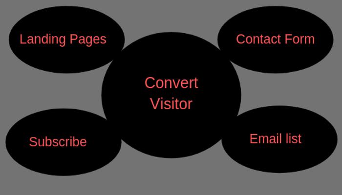Inbound marketing strategy to convert visitor