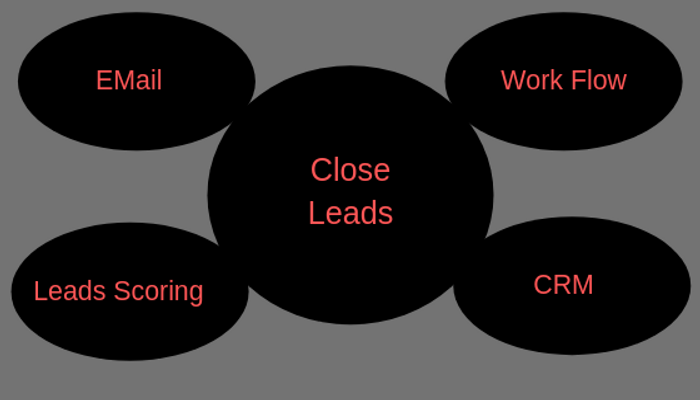 Inbound marketing with close leads